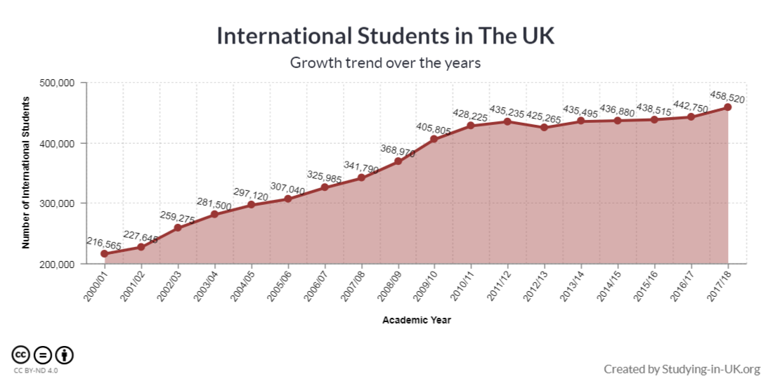 International Student Statistics in UK 2019 - Study in UK