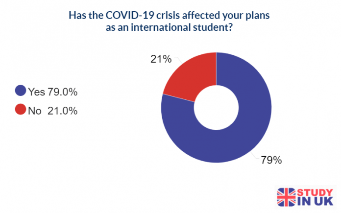 79% of International Students Say Their Plans to Study in the UK Were Affected by the COVID-19 Pandemic